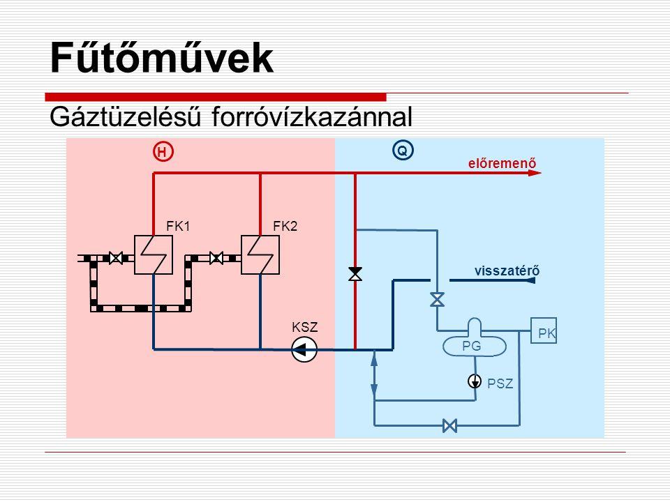 Fűtőművek Gáztüzelésű forróvízkazánnal H Q előremenő FK1 FK2