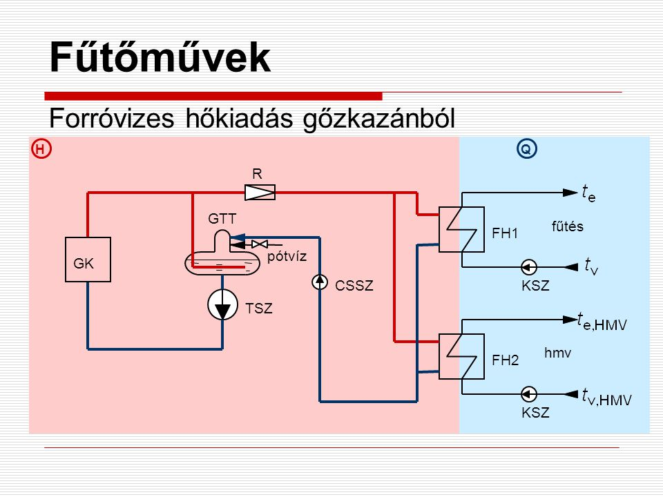 Fűtőművek Forróvizes hőkiadás gőzkazánból R GTT fűtés FH1 pótvíz GK