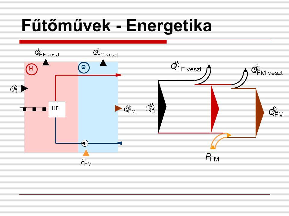 Fűtőművek - Energetika