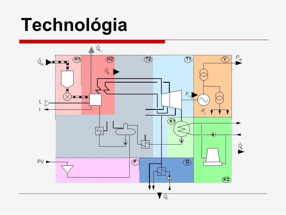 Technológia H1 H2 T2 T1 K1 K2 P Q V tüa H,v KE F be T,t el PV I L ε .