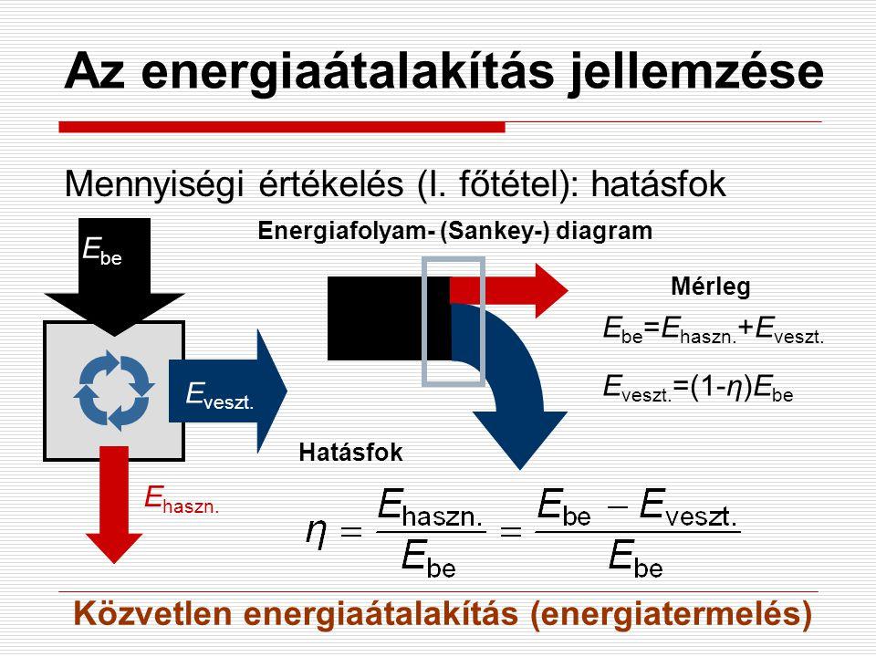 Az energiaátalakítás jellemzése