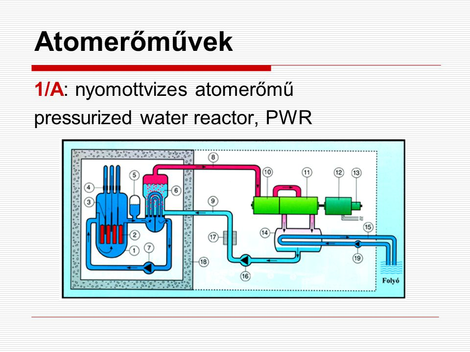 Atomerőművek 1/A: nyomottvizes atomerőmű