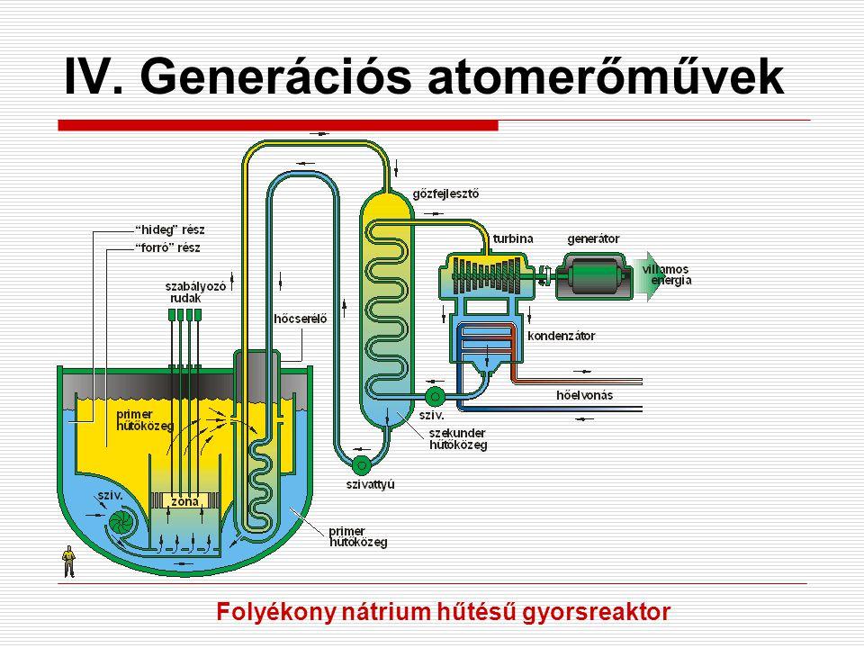 IV. Generációs atomerőművek