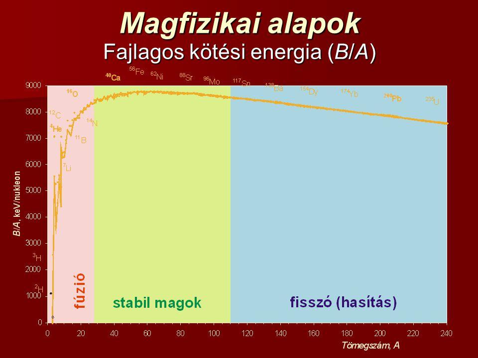 Fajlagos kötési energia (B/A)