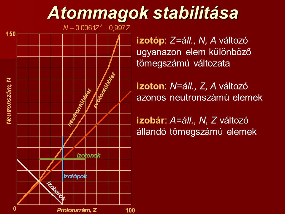 Atommagok stabilitása
