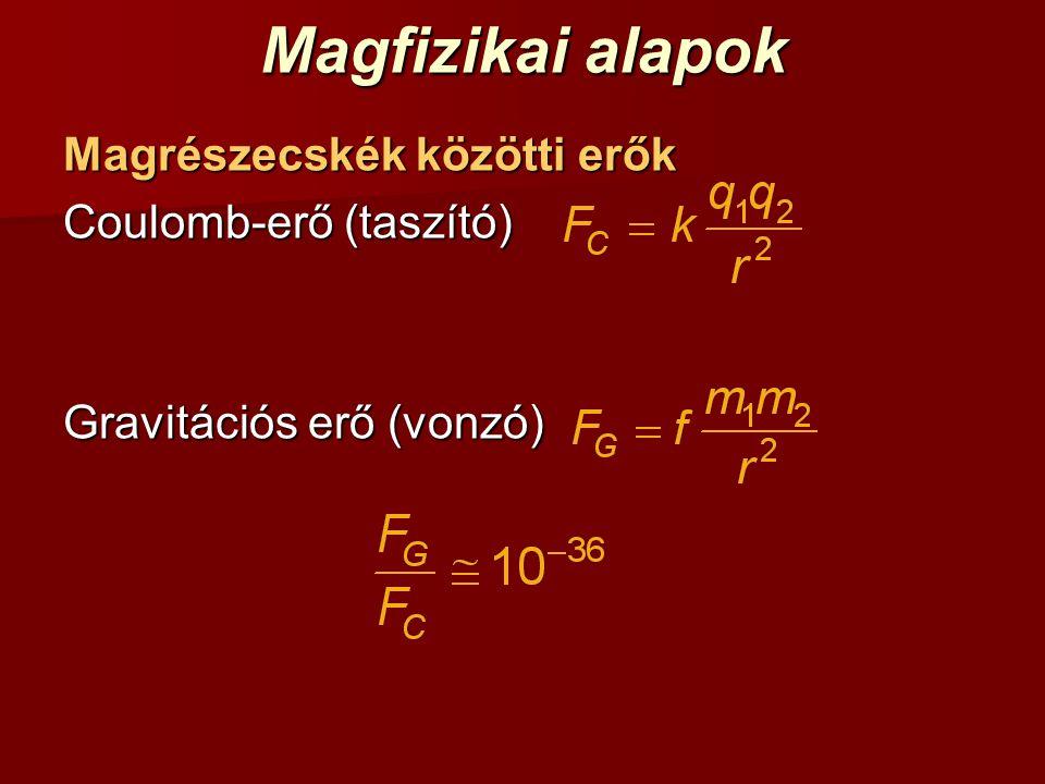 Magfizikai alapok Magrészecskék közötti erők Coulomb-erő (taszító)