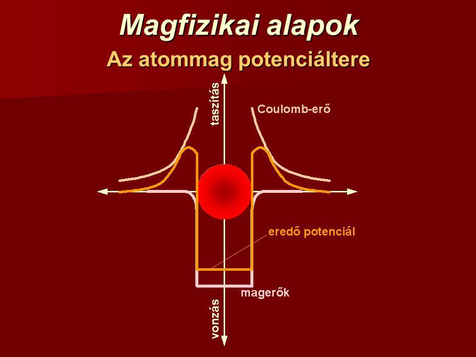 Az atommag potenciáltere