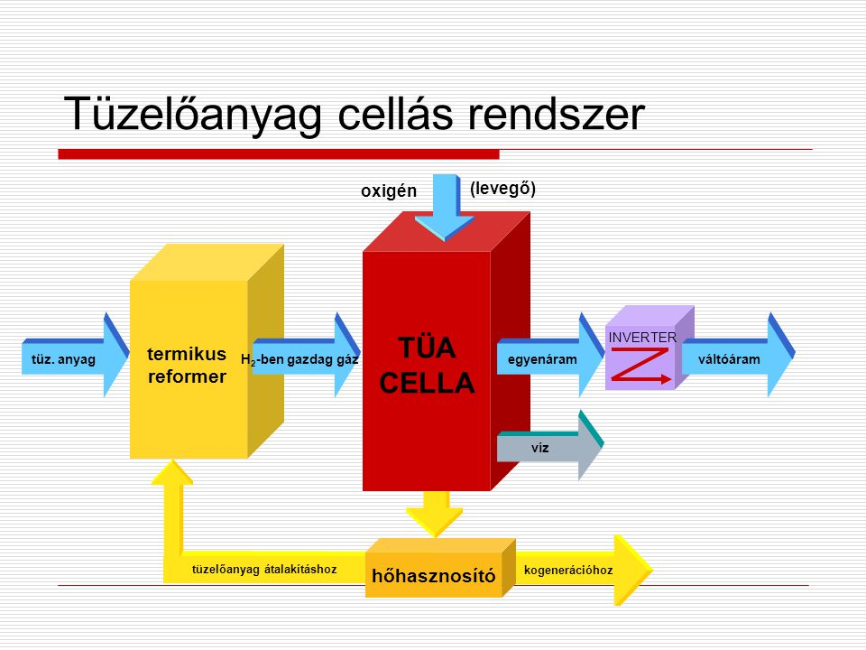 Tüzelőanyag cellás rendszer