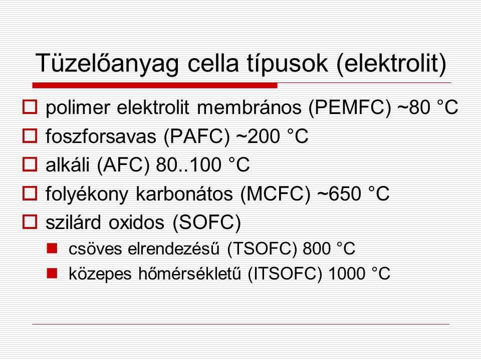 Tüzelőanyag cella típusok (elektrolit)