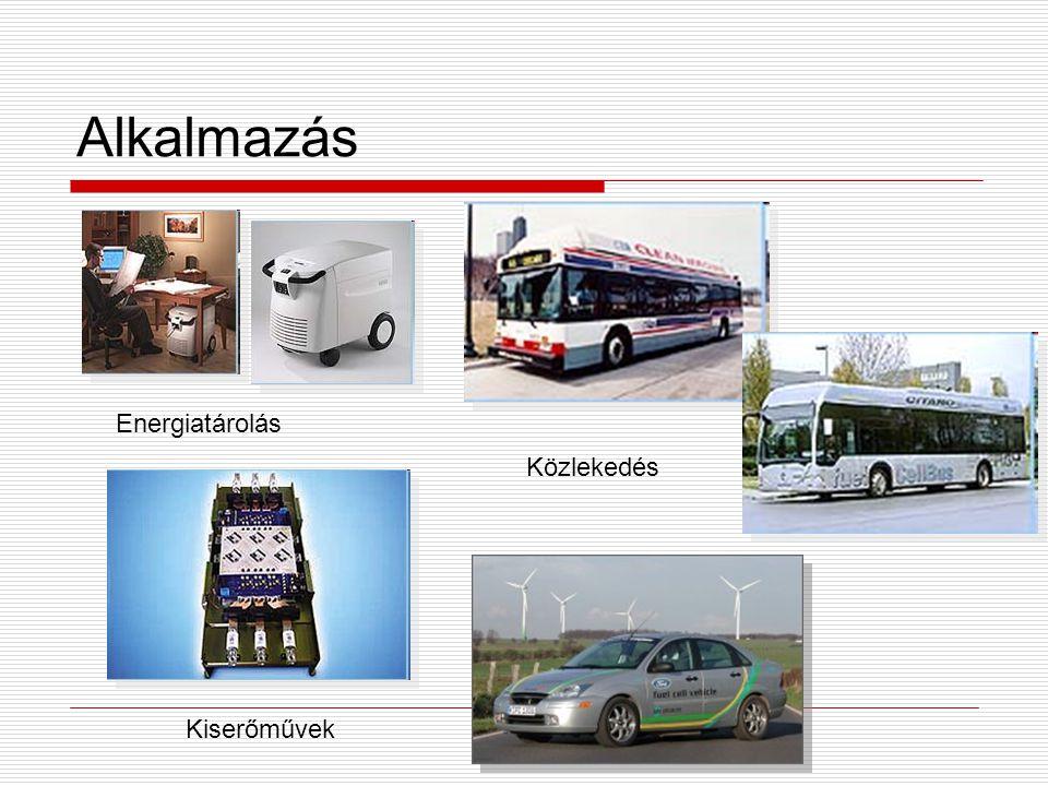 Alkalmazás Energiatárolás Közlekedés Kiserőművek