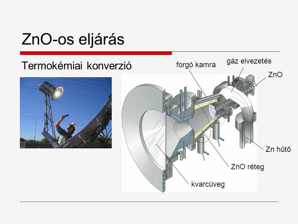 ZnO-os eljárás Termokémiai konverzió gáz elvezetés forgó kamra ZnO