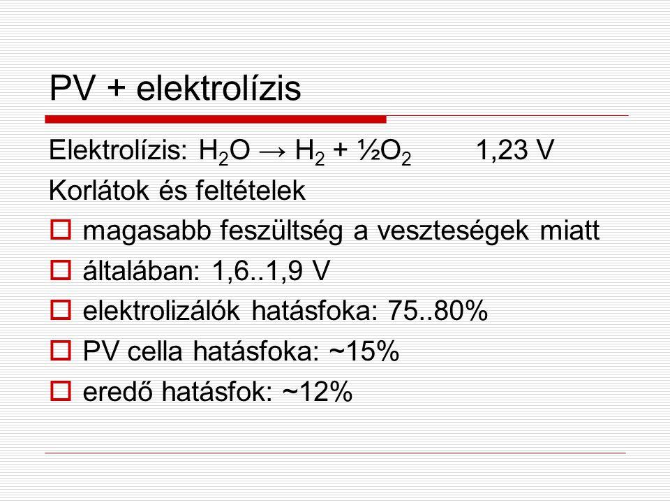 PV + elektrolízis Elektrolízis: H2O → H2 + ½O2 1,23 V