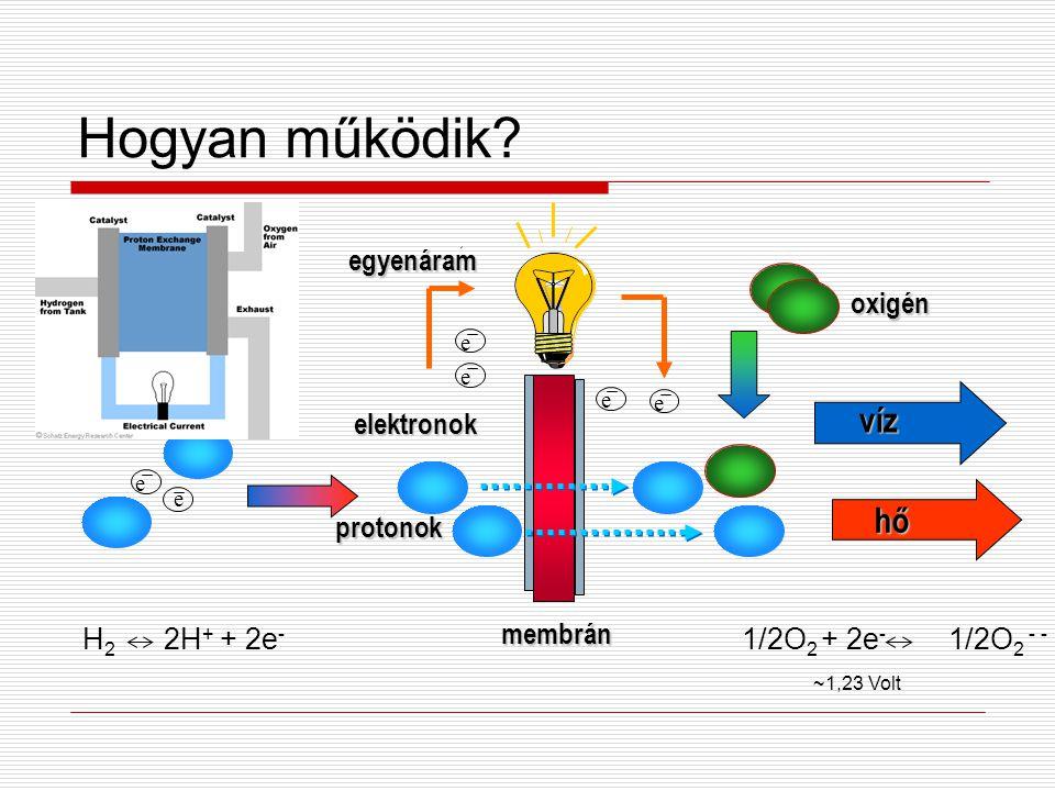 Hogyan működik víz hő oxigén protonok elektronok membrán egyenáram