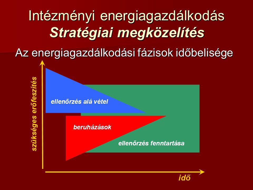 Intézményi energiagazdálkodás Stratégiai megközelítés