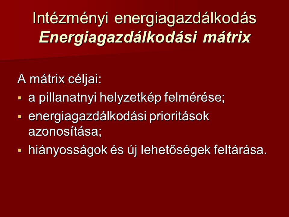 Intézményi energiagazdálkodás Energiagazdálkodási mátrix