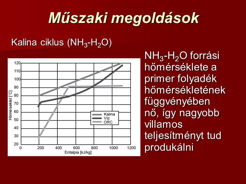 Műszaki megoldások Kalina ciklus (NH3-H2O)