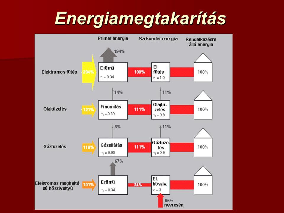 Energiamegtakarítás