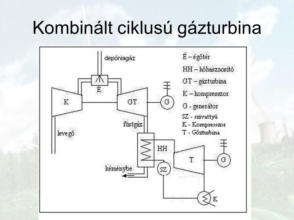 Kombinált ciklusú gázturbina
