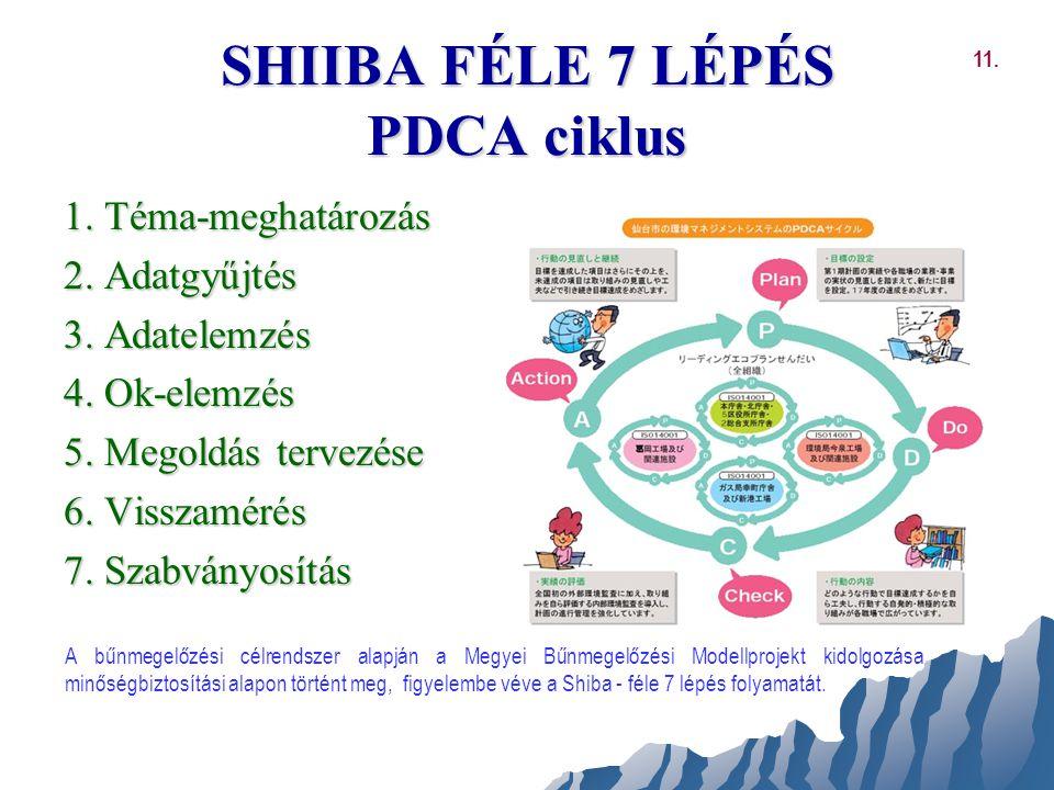 SHIIBA FÉLE 7 LÉPÉS PDCA ciklus