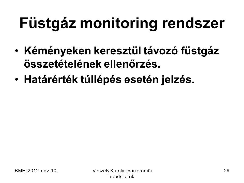 Füstgáz monitoring rendszer