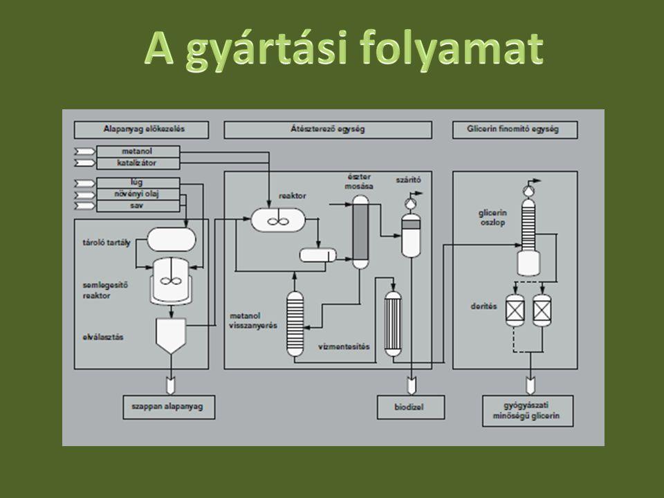 A gyártási folyamat A felhasznált alap- és adalékanyagoktól függően számos. változata alakult ki a növényi olajok zsírsav-metilészterré.