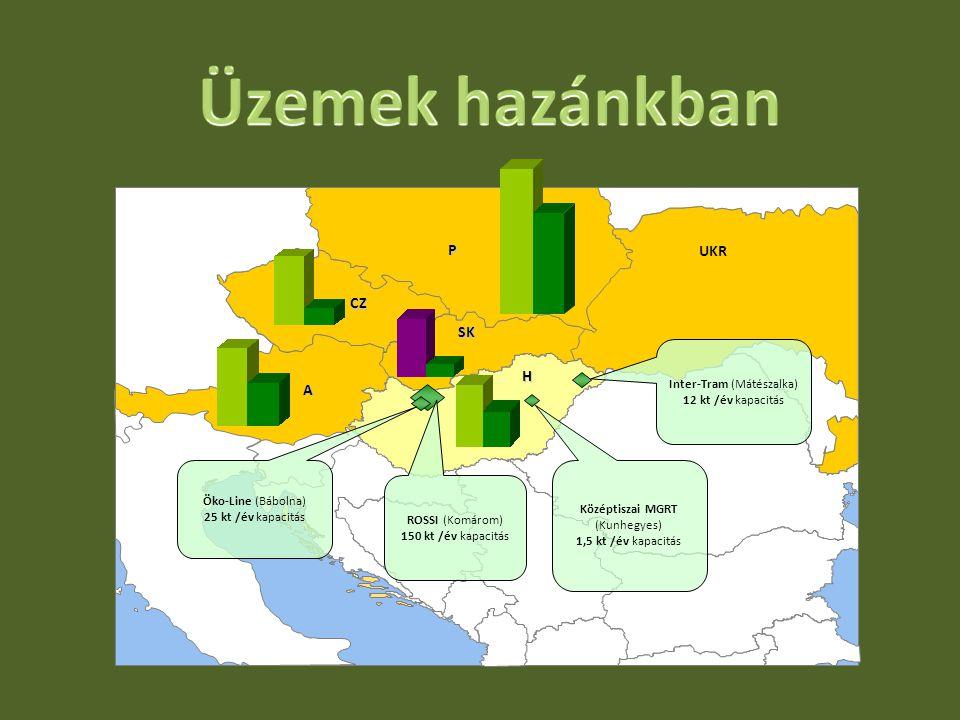 Üzemek hazánkban P UKR CZ SK H A Inter-Tram (Mátészalka)