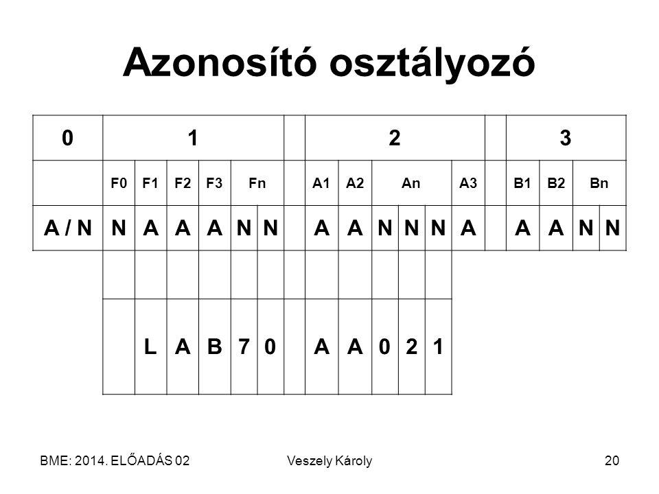 Azonosító osztályozó 1 2 3 A / N N A L B 7 F0 F1 F2 F3 Fn A1 A2 An A3