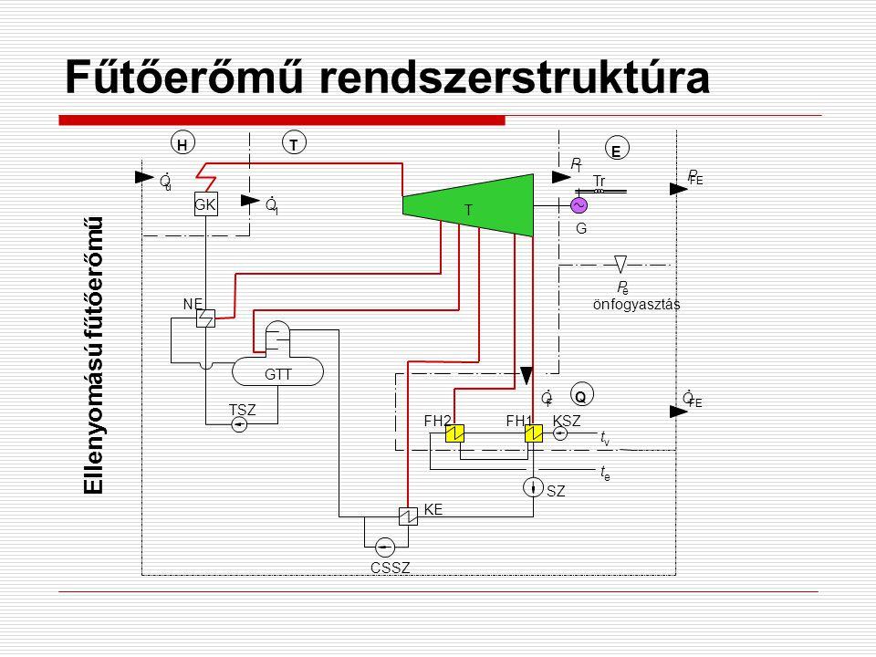 Fűtőerőmű rendszerstruktúra