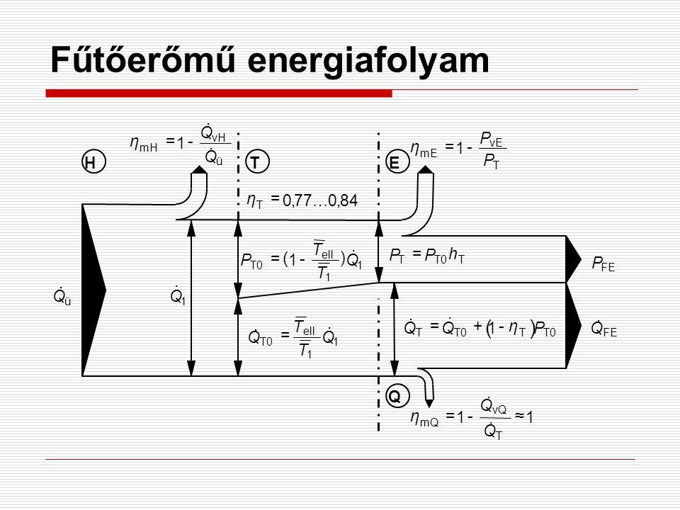 Fűtőerőmű energiafolyam