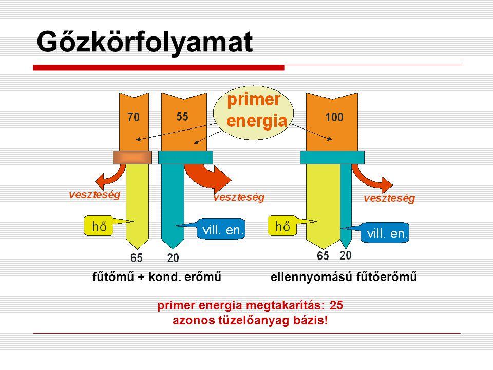 primer energia megtakarítás: 25 azonos tüzelőanyag bázis!
