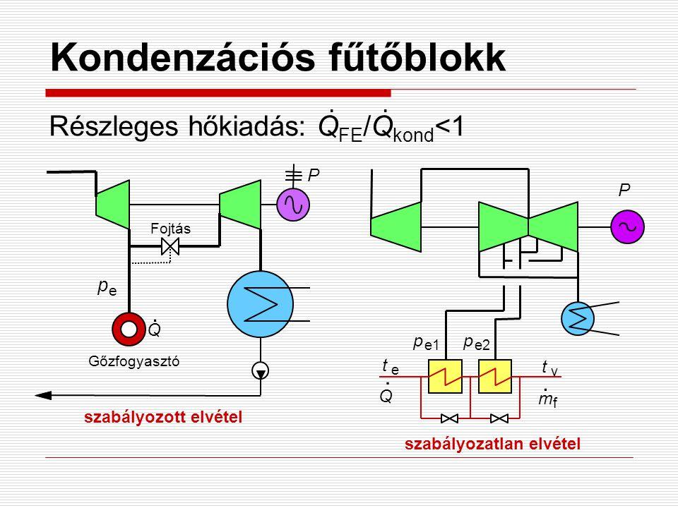 Kondenzációs fűtőblokk