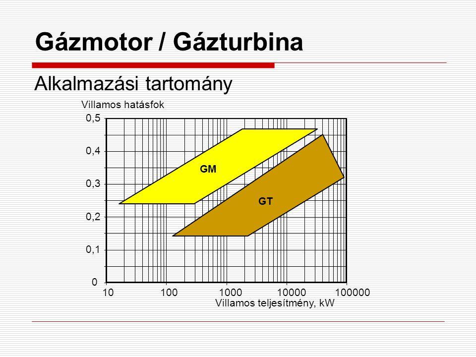 Gázmotor / Gázturbina Alkalmazási tartomány 0,1 0,2 0,3 0,4 0,5 10 100