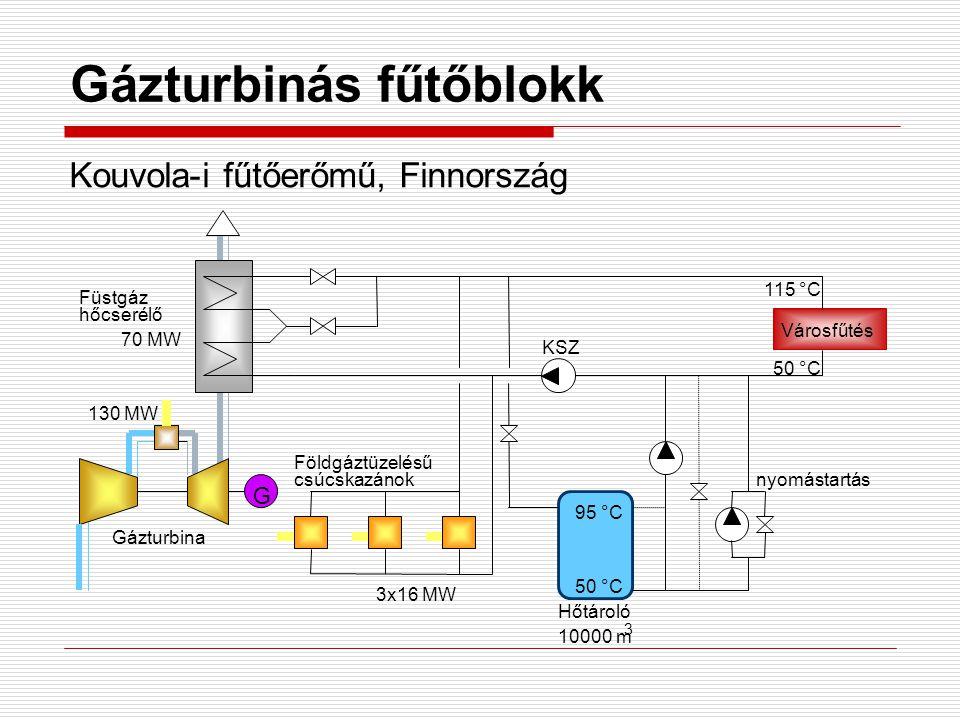 Gázturbinás fűtőblokk