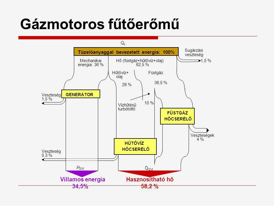 Gázmotoros fűtőerőmű . Villamos energia Hasznosítható hő 34,5% 58,2 %