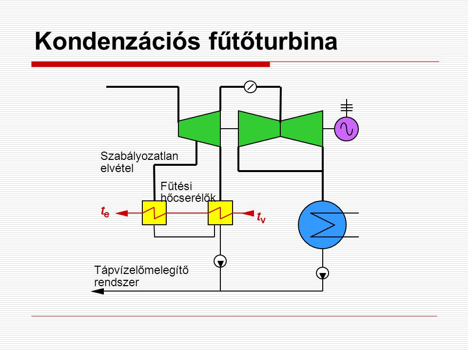 Kondenzációs fűtőturbina