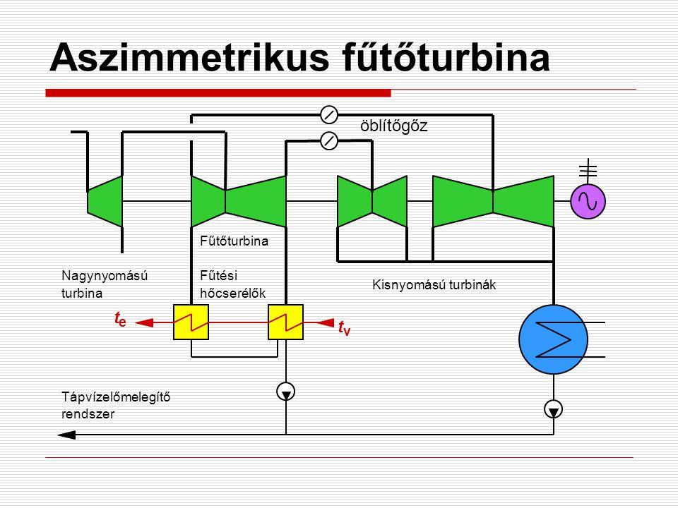 Aszimmetrikus fűtőturbina