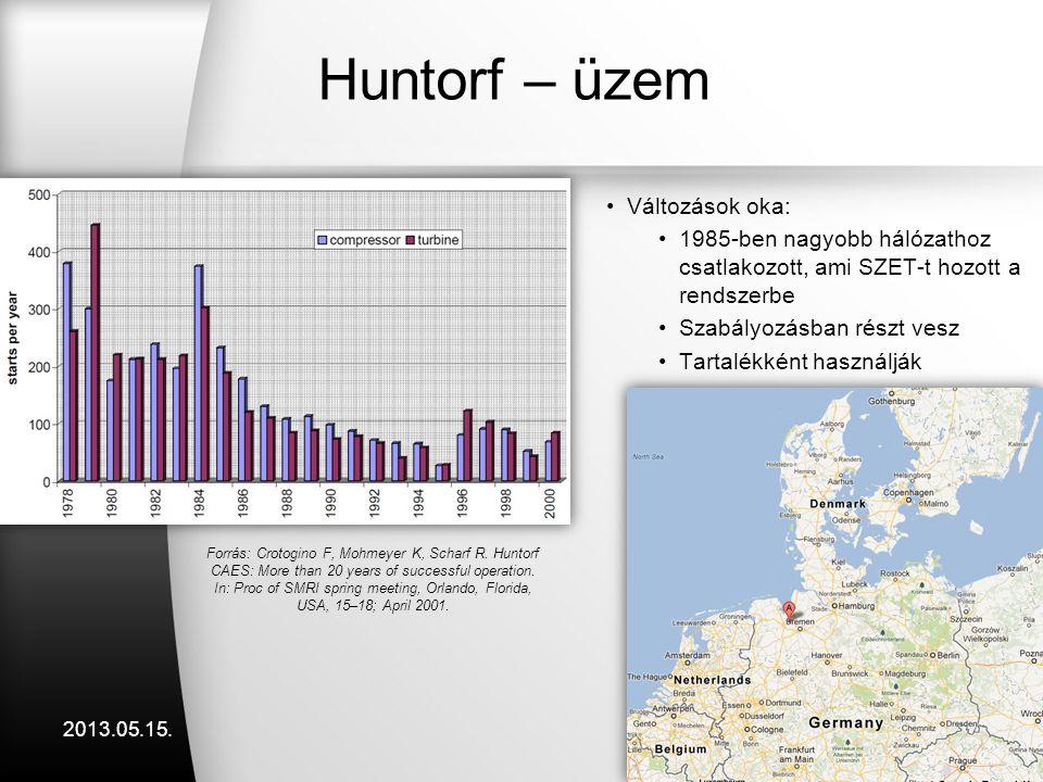 Huntorf – üzem Változások oka: