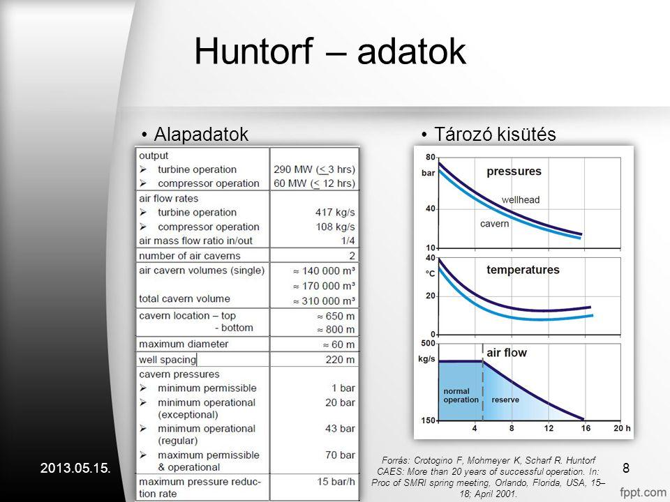 Huntorf – adatok Alapadatok Tározó kisütés 2013.05.15.