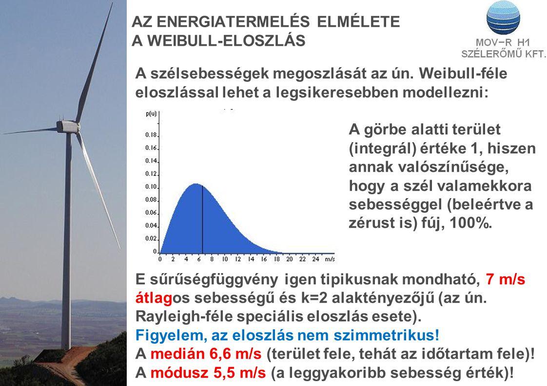AZ ENERGIATERMELÉS ELMÉLETE A WEIBULL-ELOSZLÁS