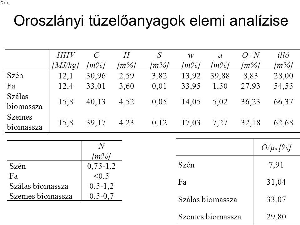 Oroszlányi tüzelőanyagok elemi analízise