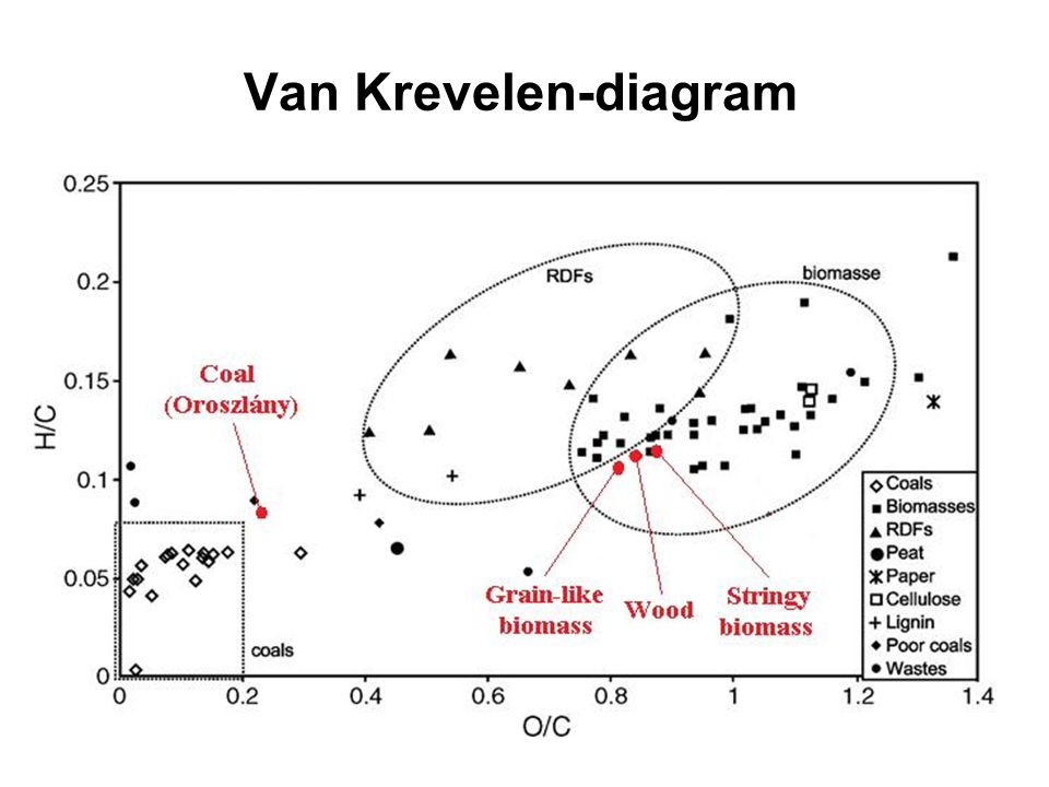 Van Krevelen-diagram