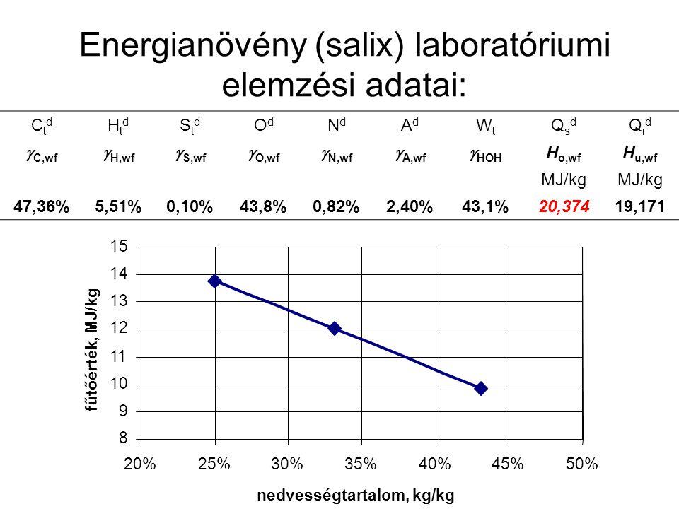 Energianövény (salix) laboratóriumi elemzési adatai: