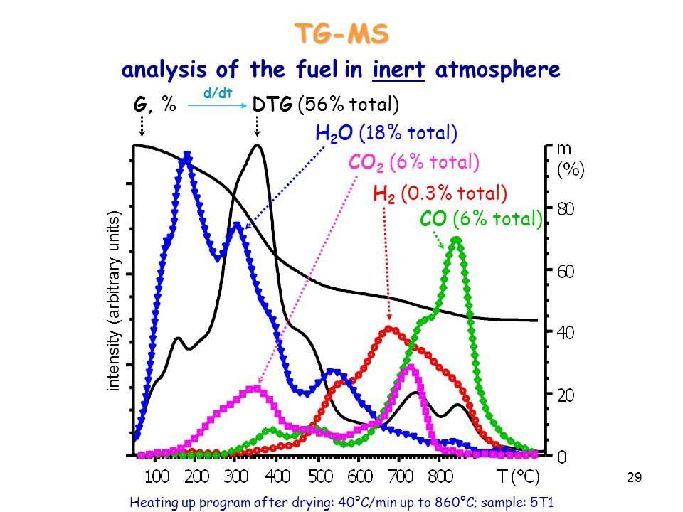 TG-MS analysis of the fuel in inert atmosphere G, % DTG (56% total)