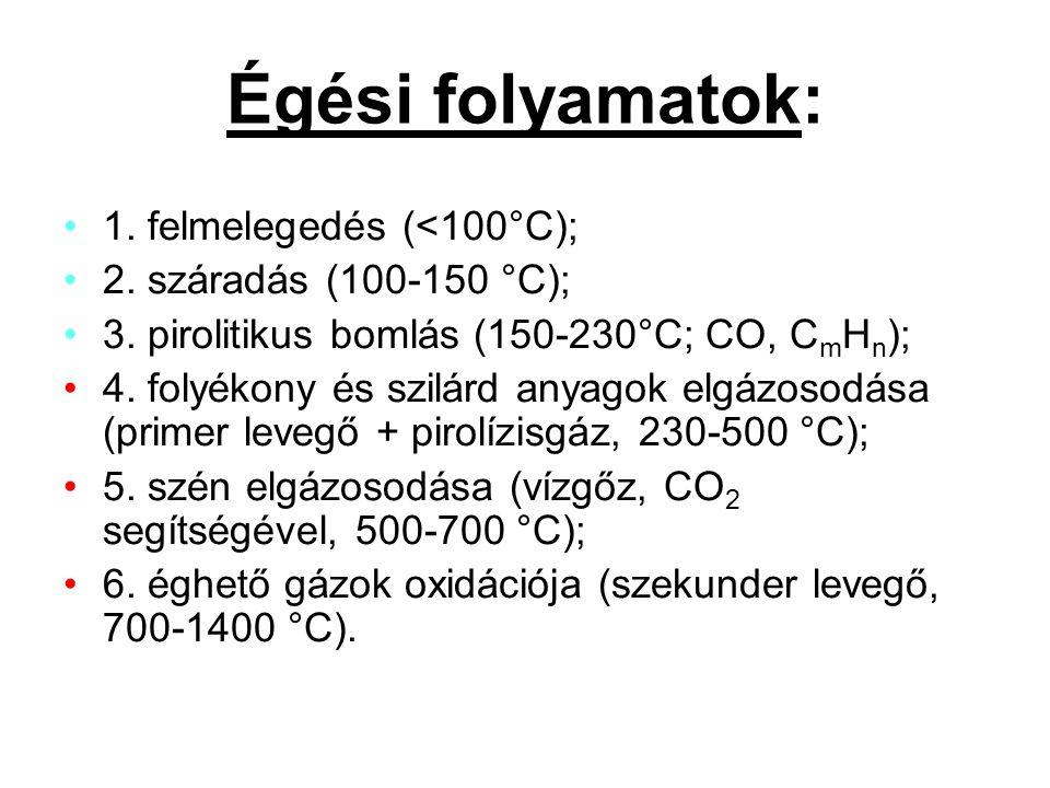 Égési folyamatok: 1. felmelegedés (<100°C);