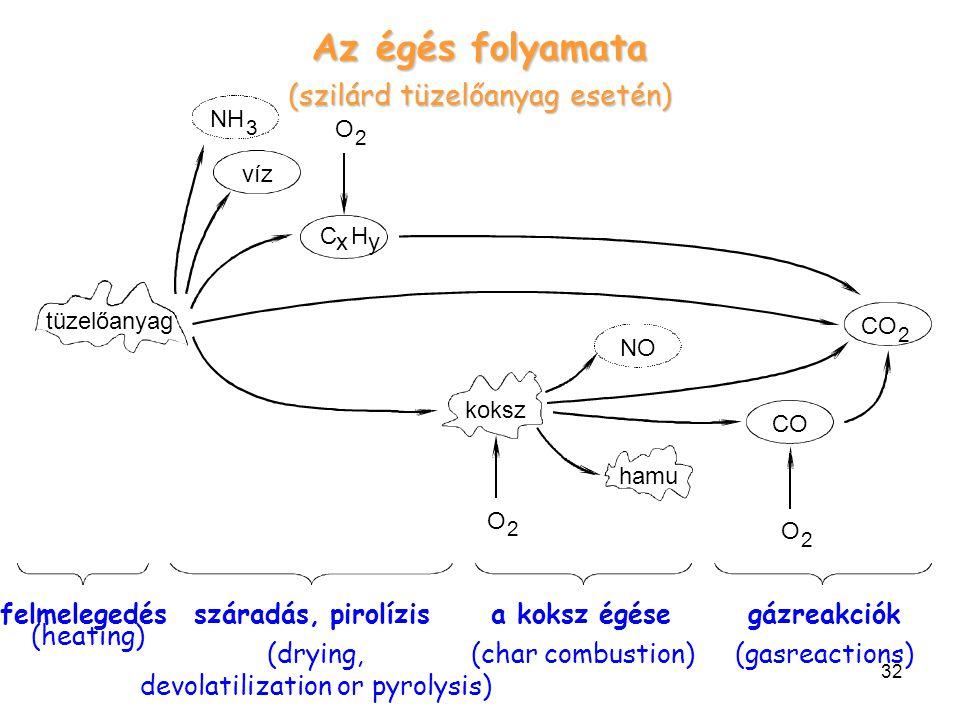 Az égés folyamata (szilárd tüzelőanyag esetén) felmelegedés