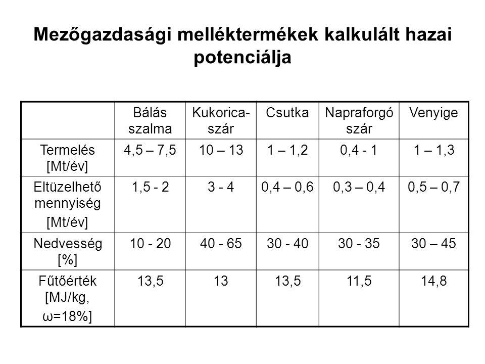 Mezőgazdasági melléktermékek kalkulált hazai potenciálja