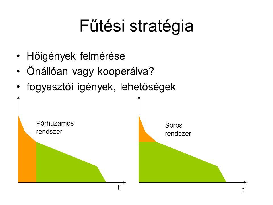 Fűtési stratégia Hőigények felmérése Önállóan vagy kooperálva