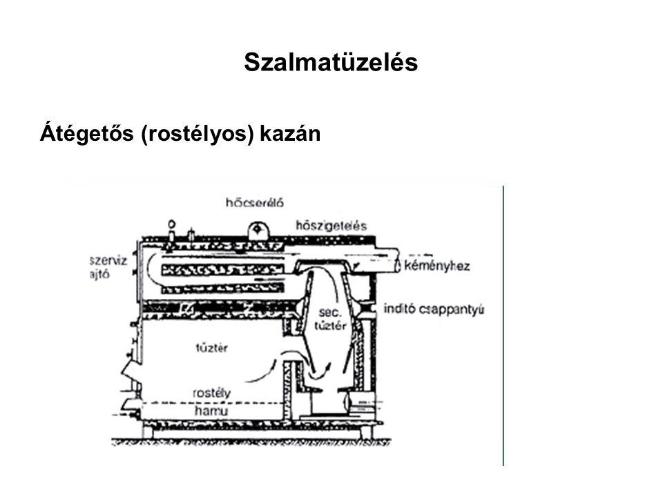 Szalmatüzelés Átégetős (rostélyos) kazán