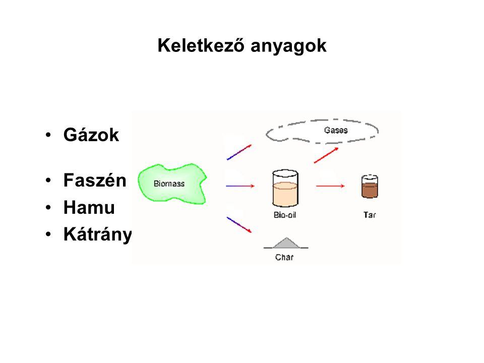 Keletkező anyagok Gázok Faszén Hamu Kátrány