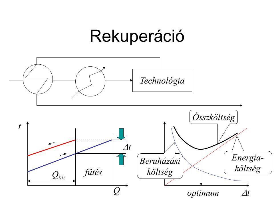 Rekuperáció Technológia Összköltség t Dt Energia- költség Beruházási
